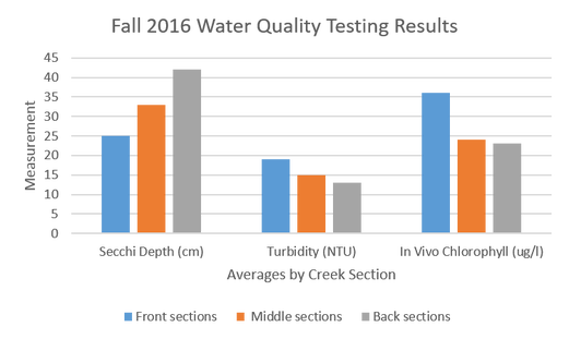 Bar graph of fall 2016 Water Quality Testing Results